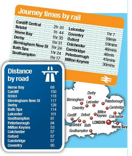 Train times to London are much quicker from many distant parts of the UK, compared to Herne Bay
