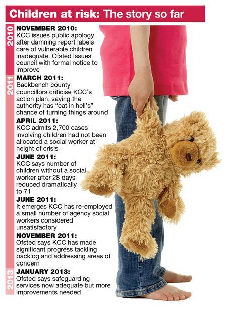 Child care timeline for KCC.
