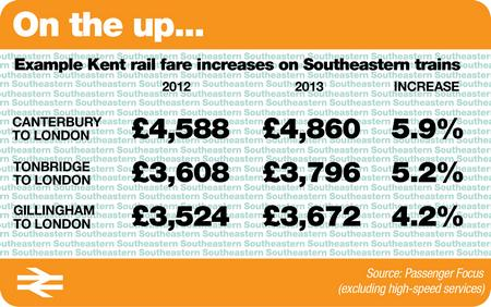 How much rail fares will be increasing by on some Kent services