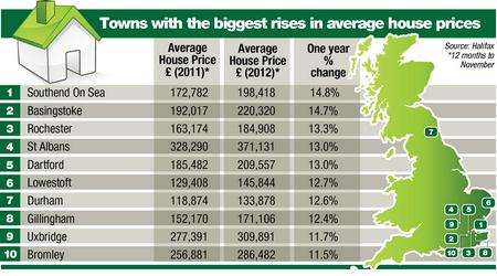 UK house prices 2012.