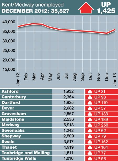 Unemployment figures January 2013