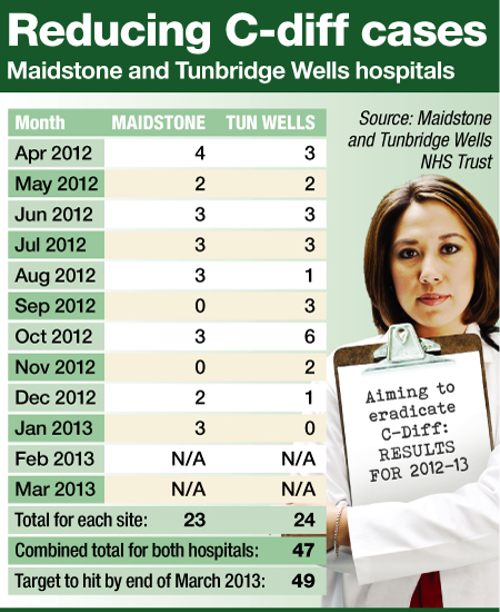 Maidstone and Tunbridge Wells C-diff cases