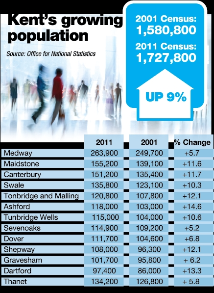 Kent's growing population.