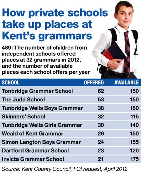 Grammar schools graphic