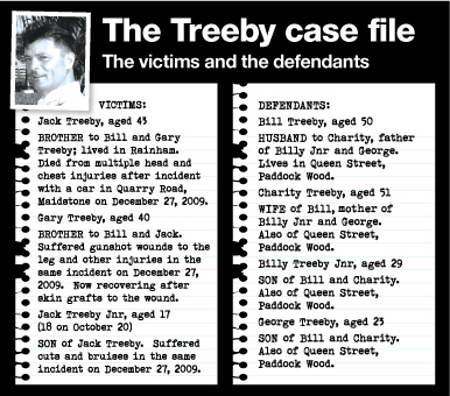 Treeby case factfile