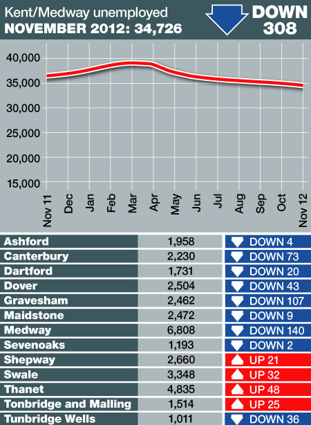 Unemployment figures for November 2012